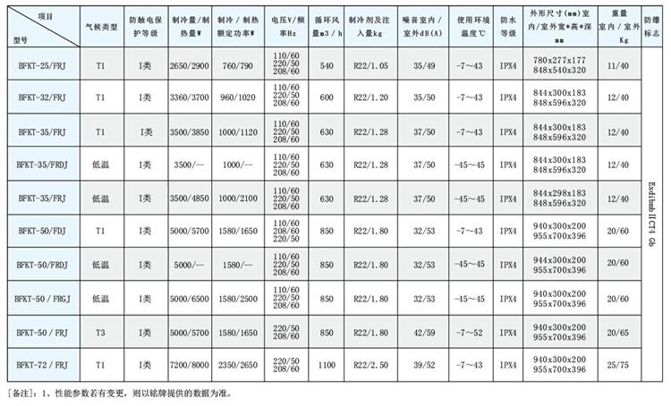 电力专用防爆空调型号技术参数