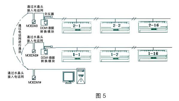 防爆空调远程网络控制