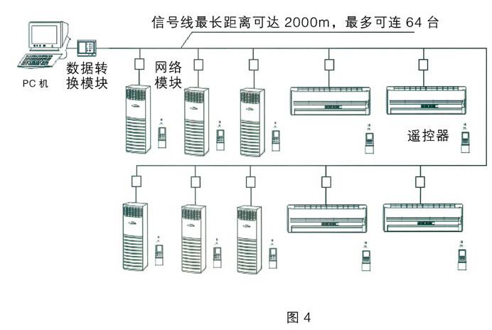 防爆空调局域网控制方案